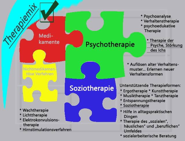 Psychiatrische Hilfen und Therapieformen für psychisch erkrankte Menschen